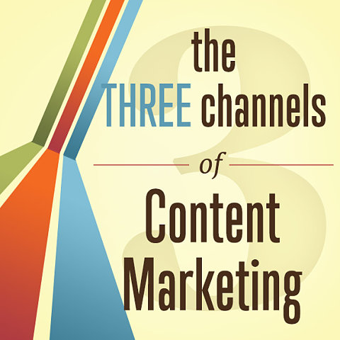 The Three Channels of Content Marketing