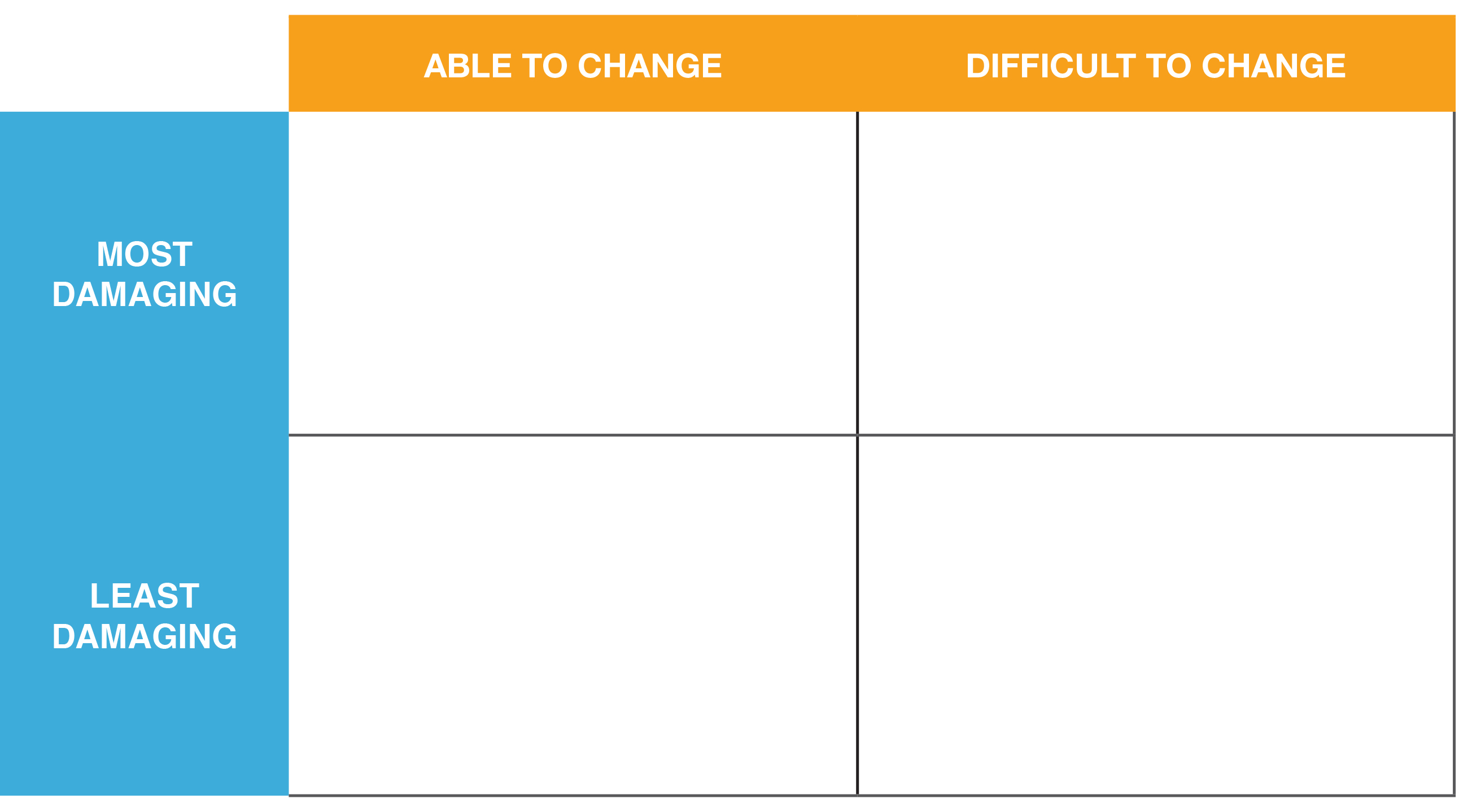 How To Use The Results Of Your Swot Analysis Effectively The A Group